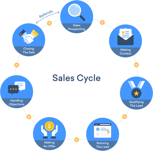 The Business Development Cycle